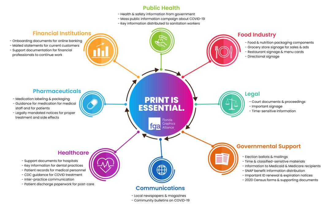 Print Is Essential Diagram